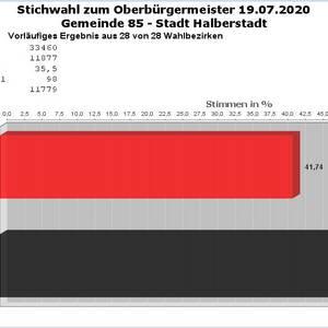 (c) Stadt Halberstadt, Gemeindeangelegenheiten